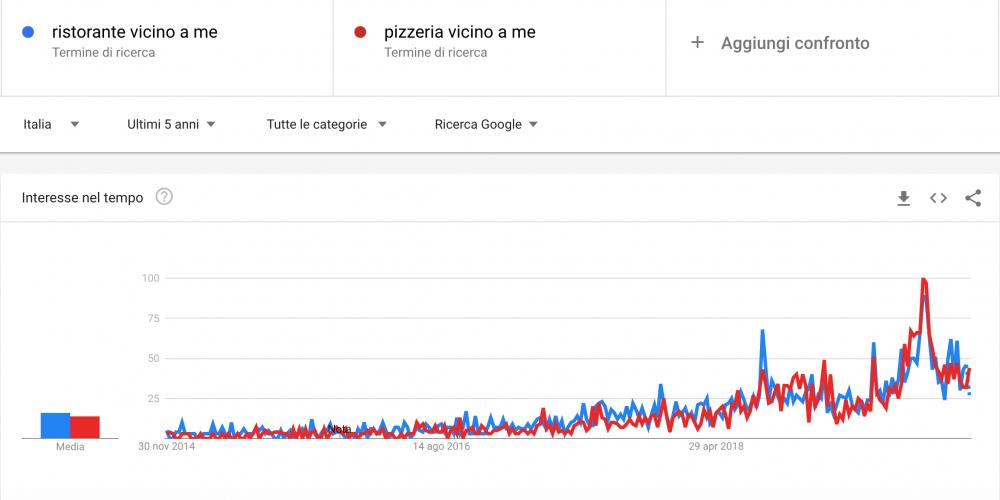 Gruppo CO. - Trend ricerca SEO local