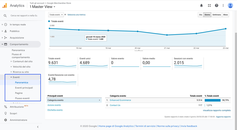 Gli eventi nella dashboard di Analytics